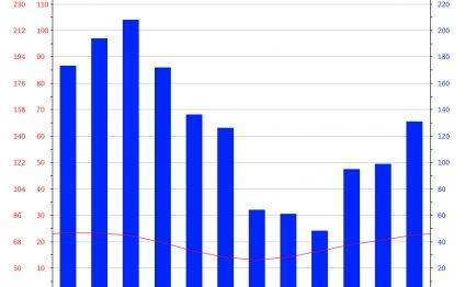 Climate graph Nambucca Heads