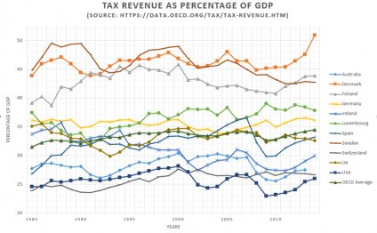 Total tax revenue as a